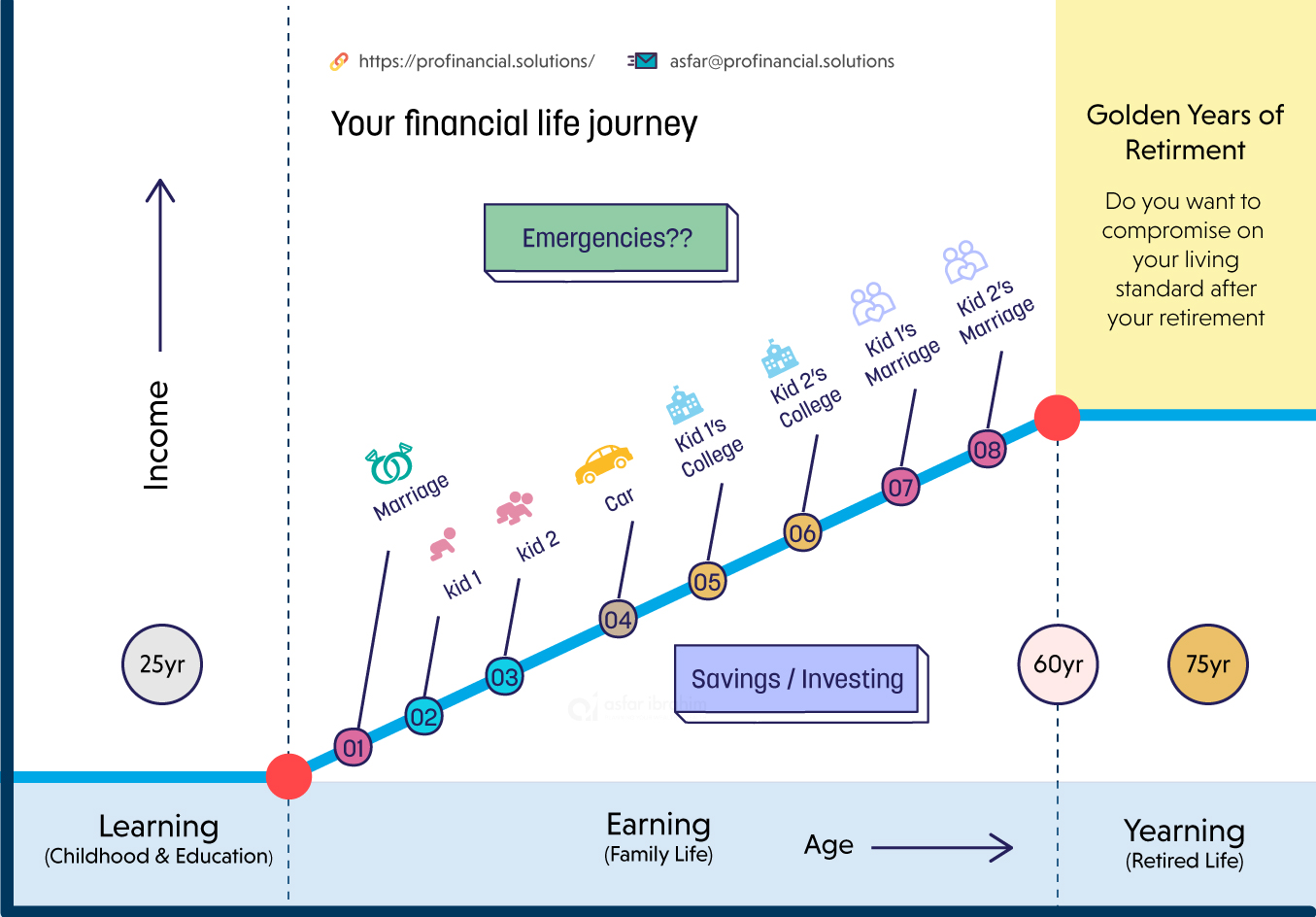 financial advisor graph for showing financial life journey