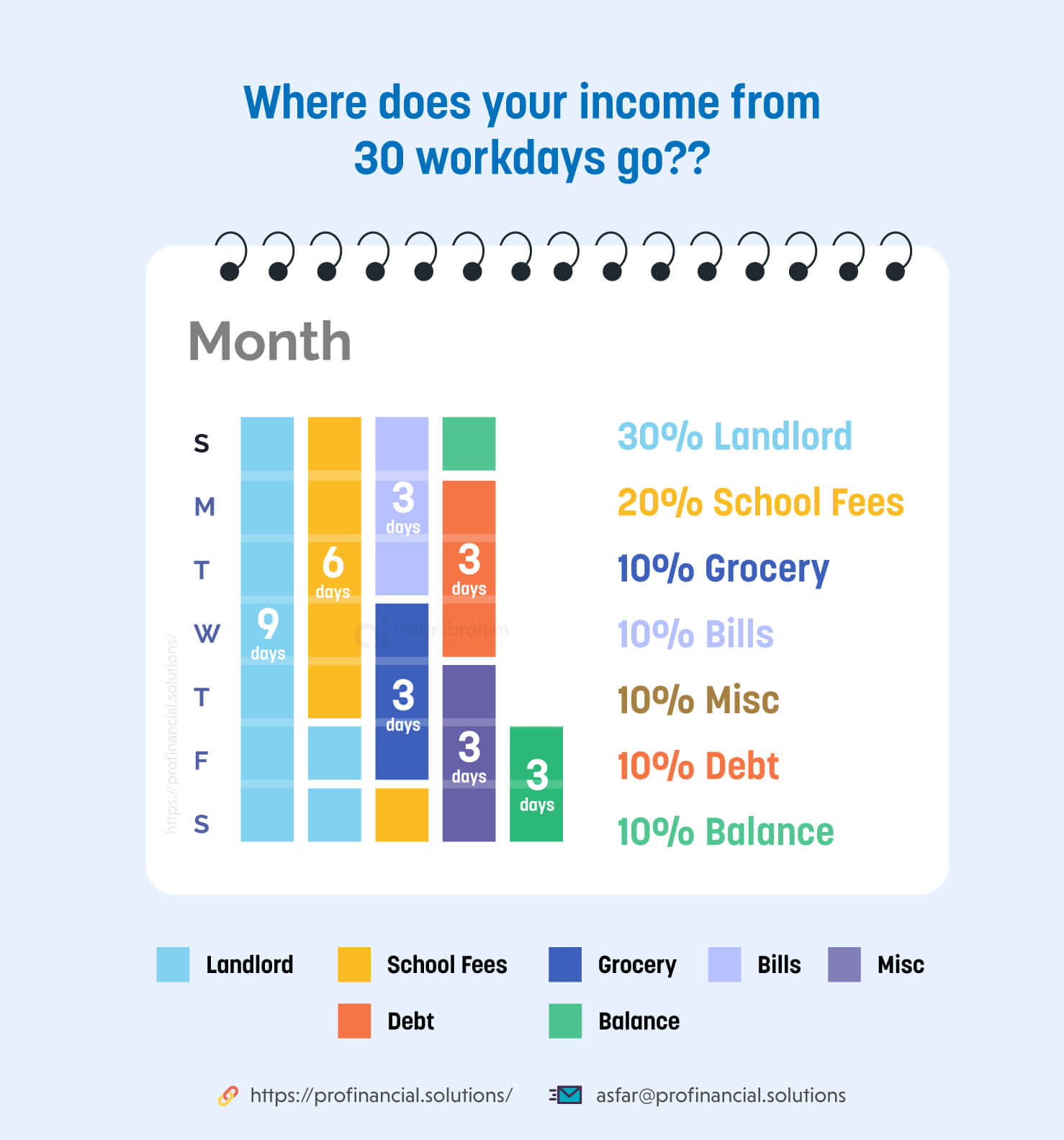 Financial Planning: where does your income from 30 workdays go?