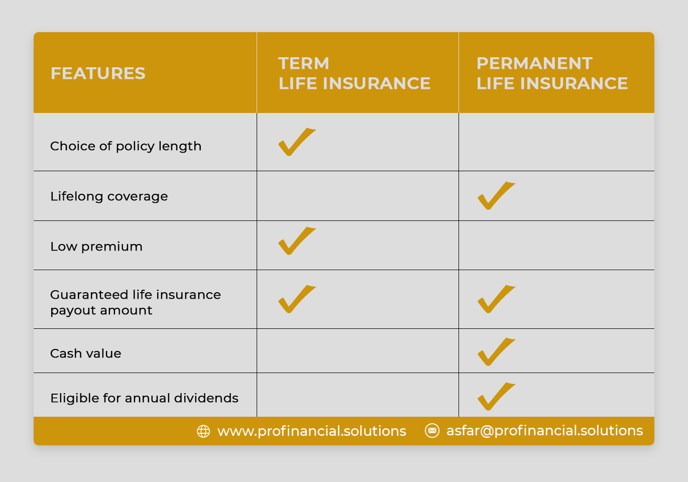 checklist can help you decide in choosing the right kind of insurance policy